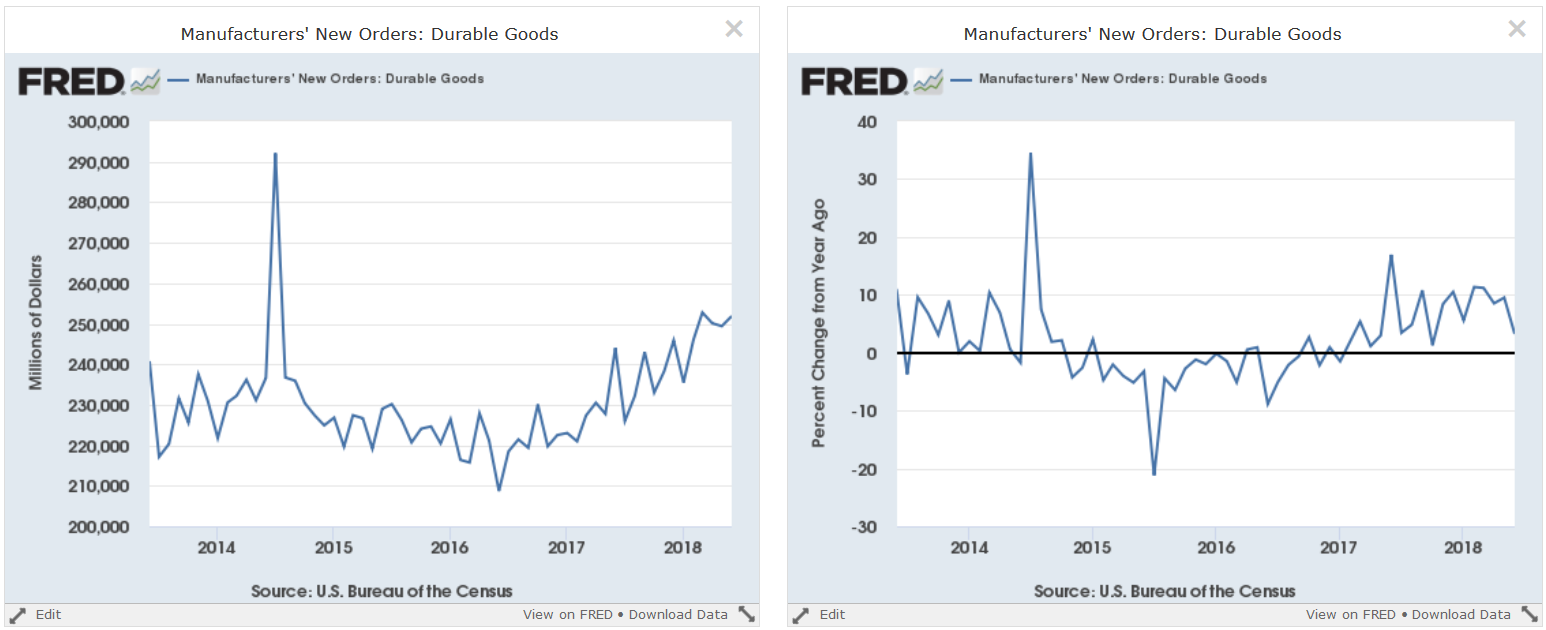 Manufacturers' New Orders Durable Goods