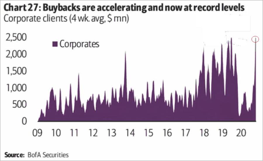 إعادة شراء الأسهم