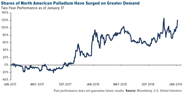 Shares of North American Palladium Have Surged on Greater Demand