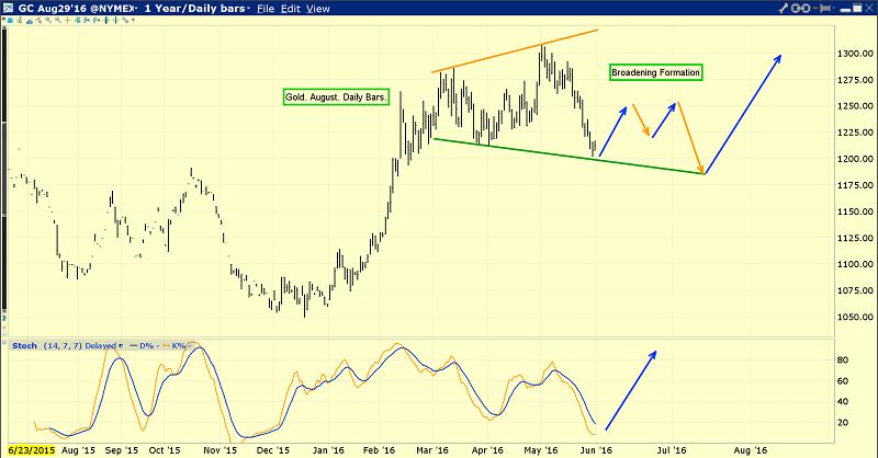 Gold's Broadening Formation