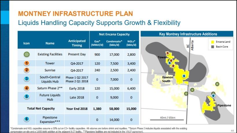 Montney Infrastructure Plan