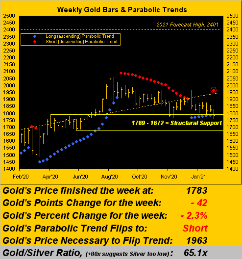 Gold Weekly Parabolic Trends