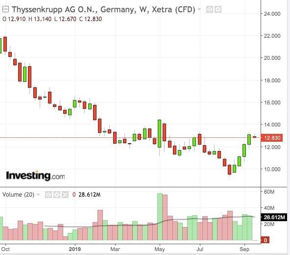 TKAG Weekly Chart