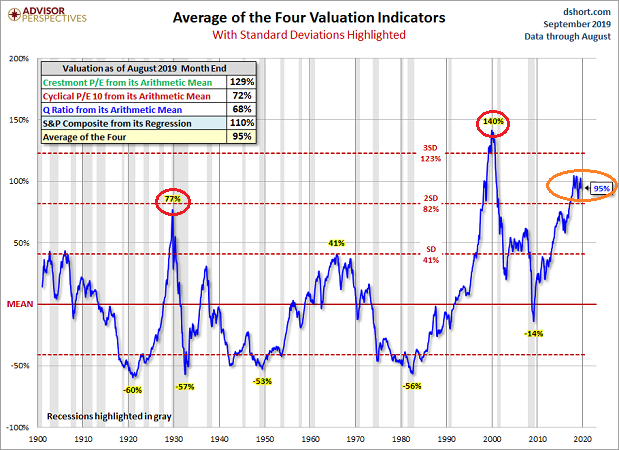 Valuation Indicators