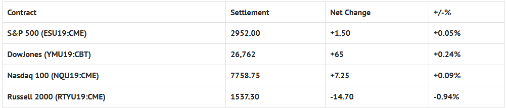 Index Futures Net Changes And Settlements