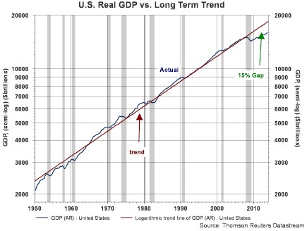 GDP And GAP 2 2014