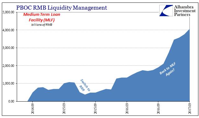 PBOC RMB Liquidity Management- MLF