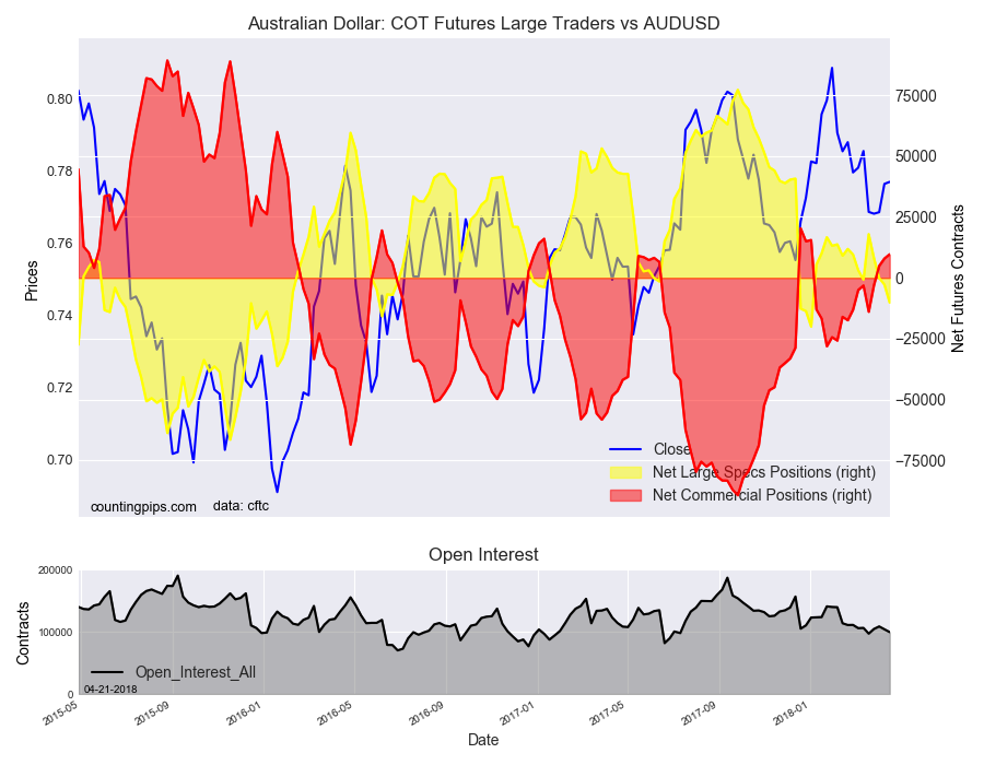 AUD: COT Futures Large Traders vs AUD/USD