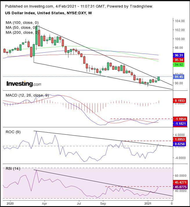 Dollar Index Weekly