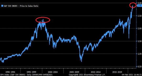 S&P 500 - Price To Sales Ratio Chart