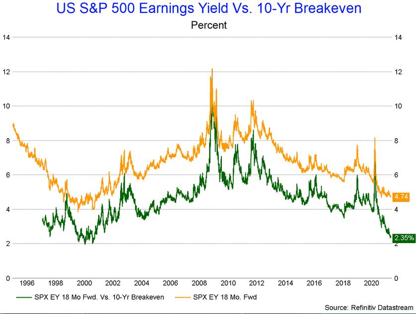 US S&P 500 Earnings Yield Vs 10 Yr Breakeven Chart