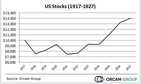 US Stocks 1917-1927