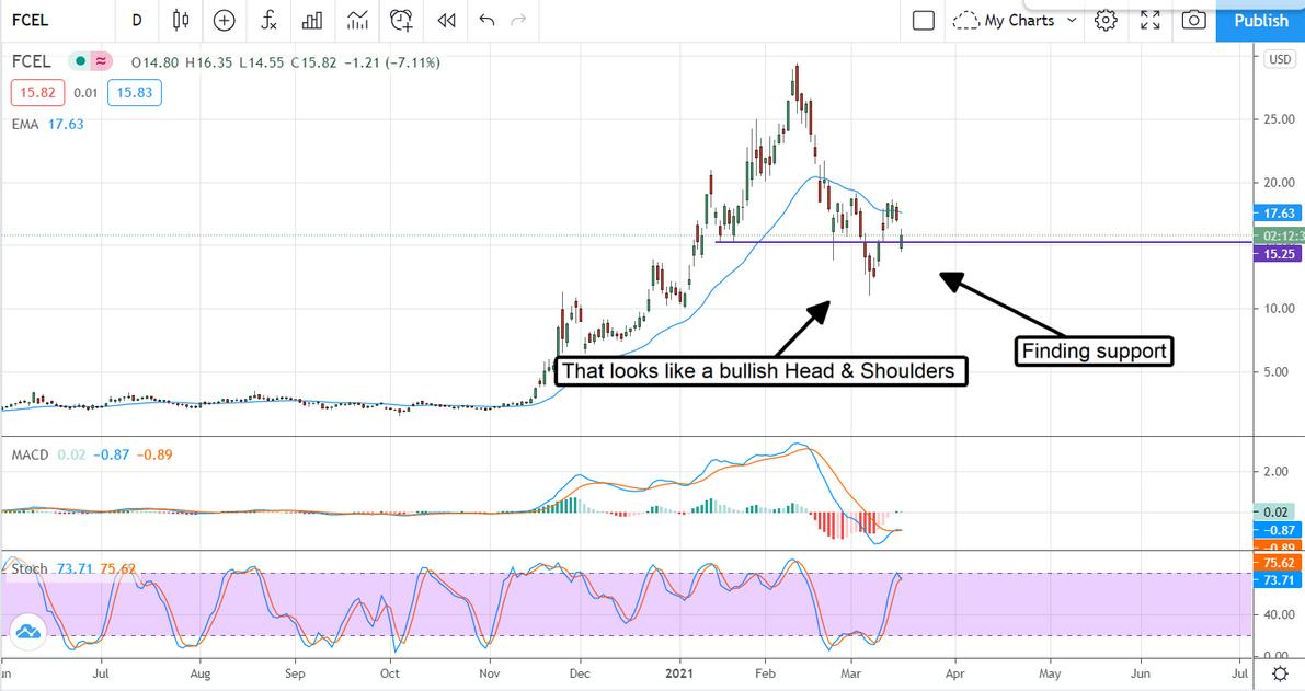 FCEL Stock Chart