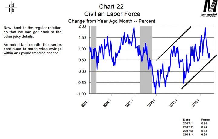 Civilian Labor Force 2001-2016