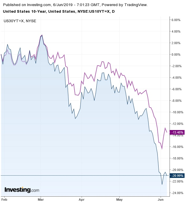 U.S. Treasurys Yield Curve Daily Chart