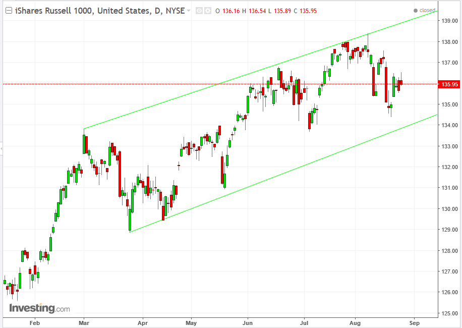 iShares Russell 1000 Daily