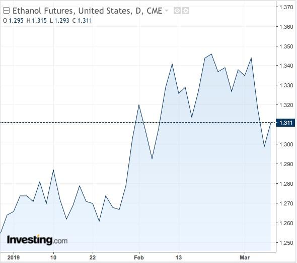 Ethanol Daily Chart