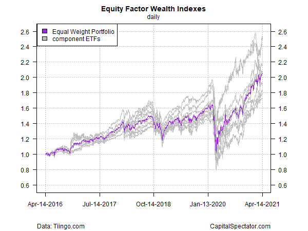 Equity Factor Wealth Indexes Daily Chart