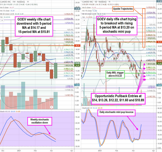 Canoo Inc Stock Chart