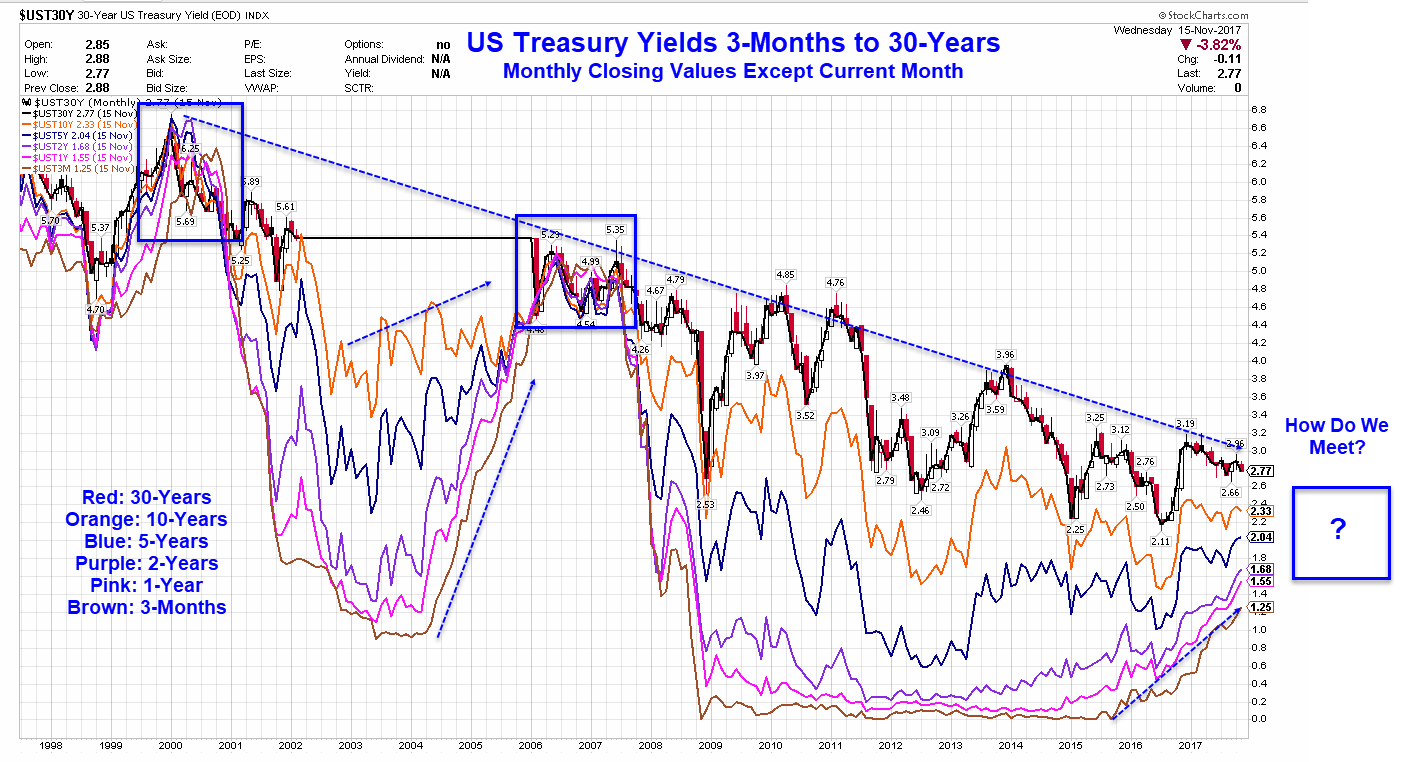 US Treasury Yields: 3-Month Vs. 30-Year Monthly