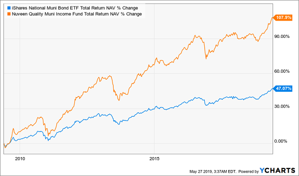 """NAD: The """"Boring"""" Fund That Soared"""