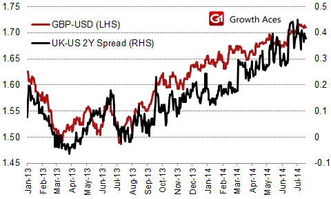 GBP/USD and UK-US 2Y Spread