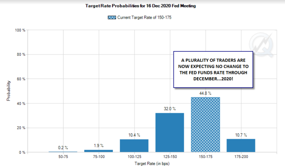 Interest-Rate Probabilities