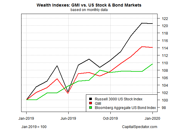 Wealth Indexes Chart