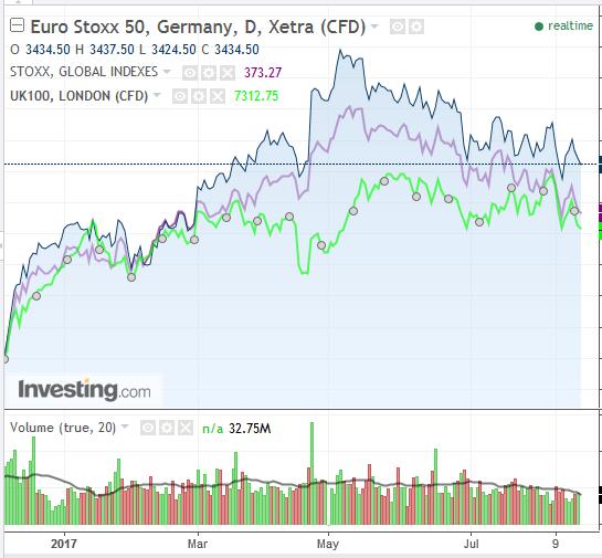 Euro Stoxx 50 Daily Chart