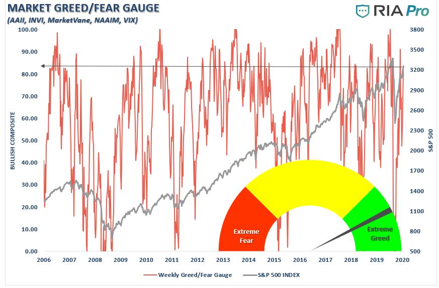 Market Fear / Greed Gauge