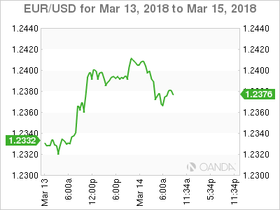 EUR/USD for Mar 13 - 15, 2018