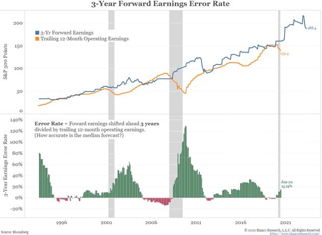 3 Yr Forward Earnings Error Rate