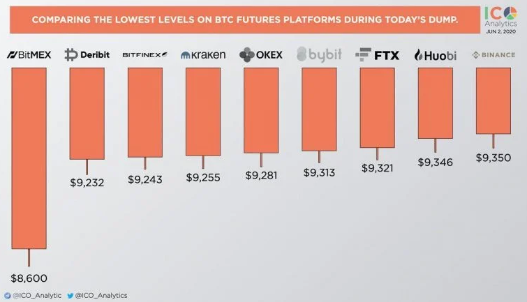 Comparing The Lowest Levels On BTC Futures