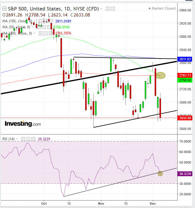 S&P 500 - Daily Chart