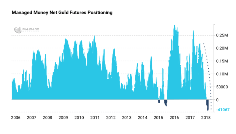 Managed Money Net Gold Futures Positioning
