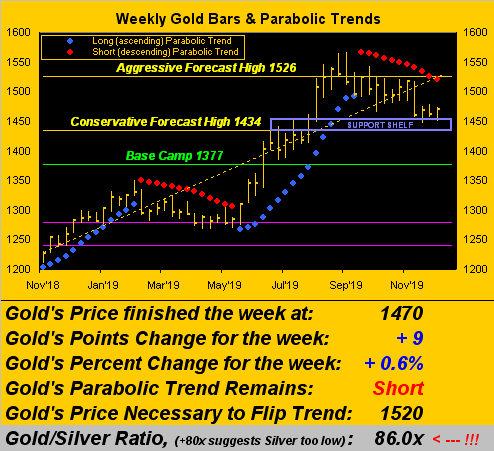 Gold Weekly Bars & Parabolic Trends