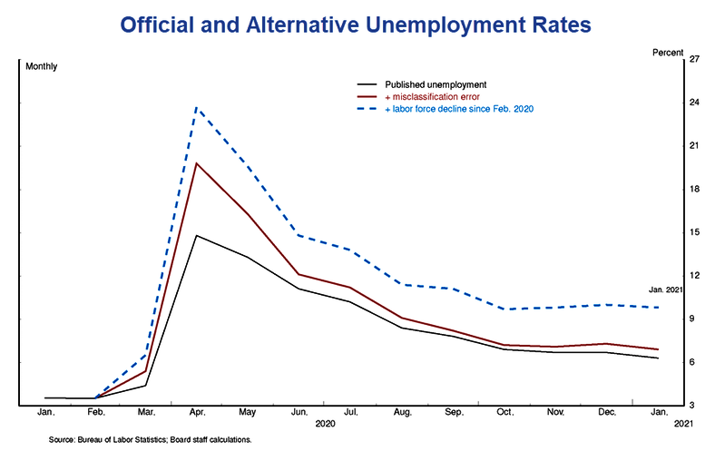 Official And Alternative Unemployment Rates
