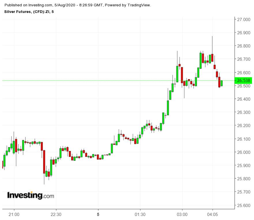 Silver Futures 5 Min Chart