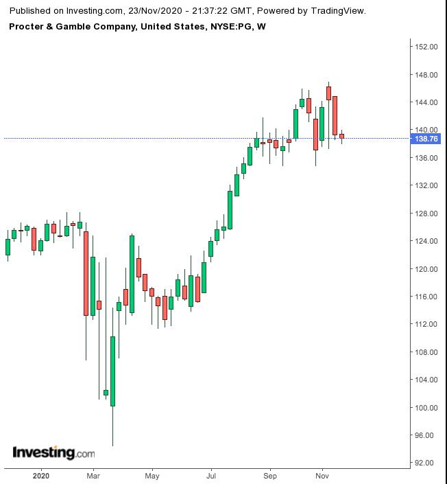 Procter & Gamble 1-Year Chart.