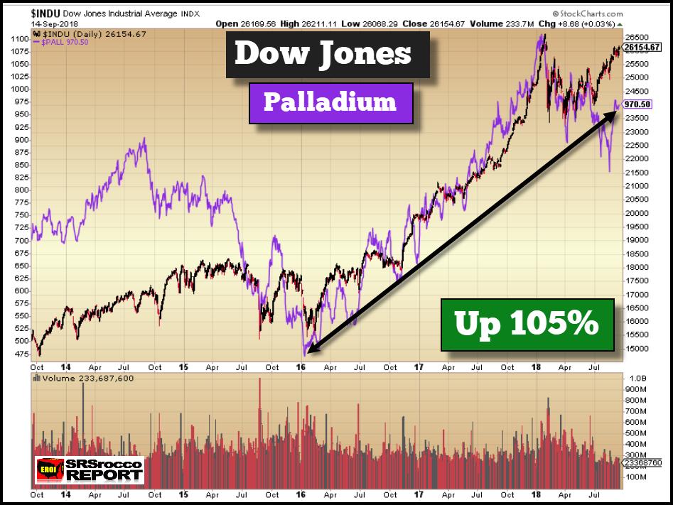 Dow Jones Industrials (black), Palladium