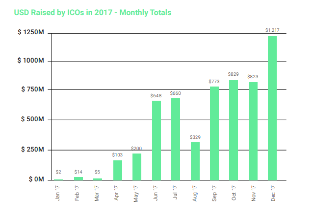 USD Raised by ICOs in 2017, by Month