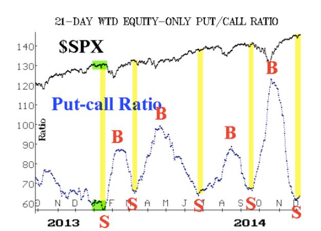 21-Day SPX Put Call Ratio 2013-2014