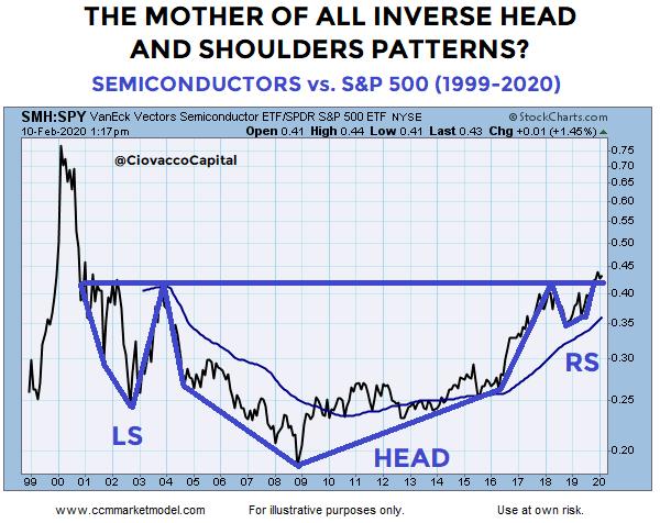 SMH/SPY Ratio Chart 1999-2020