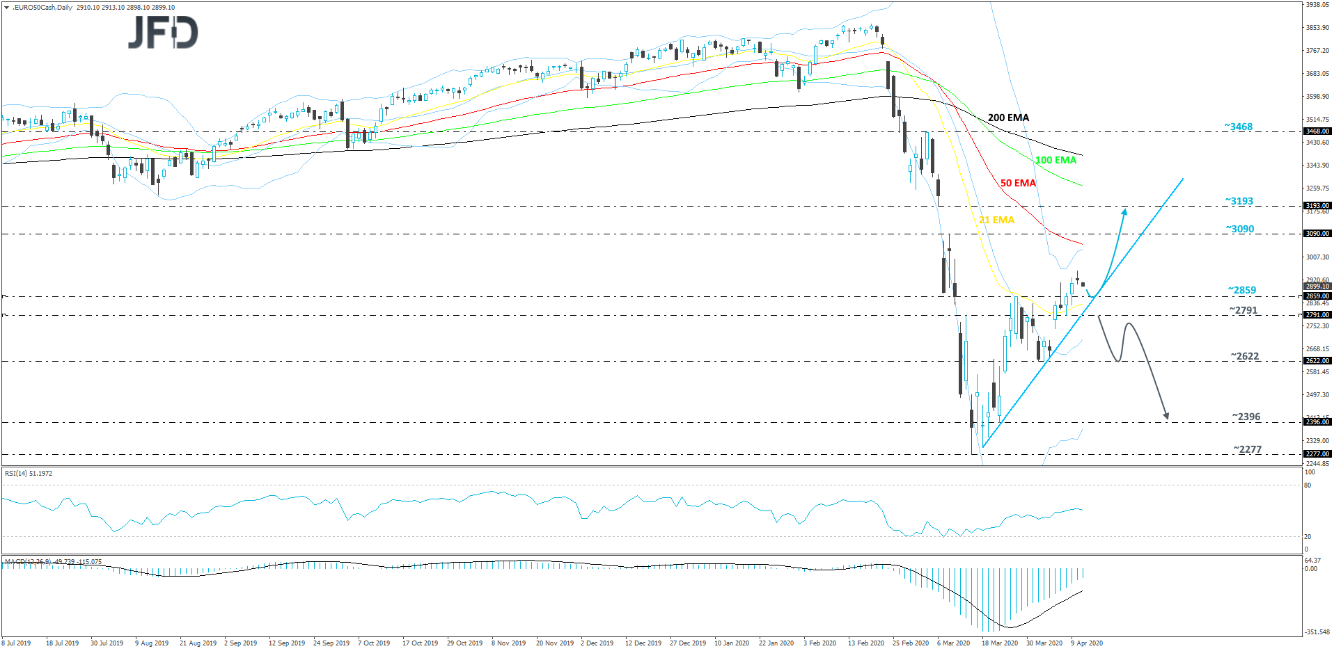 Euro Stoxx 50 cash index daily chart technical analysis