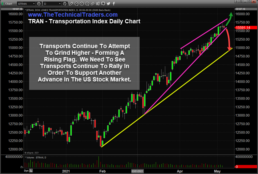 Transportation Index Daily Chart
