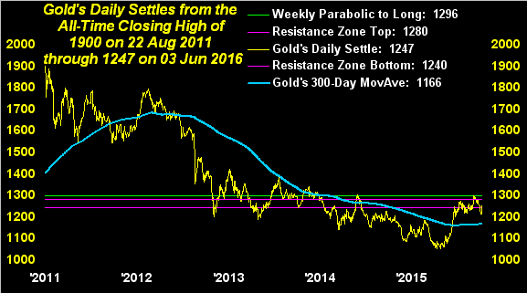Gold Daily Settles From The All Time