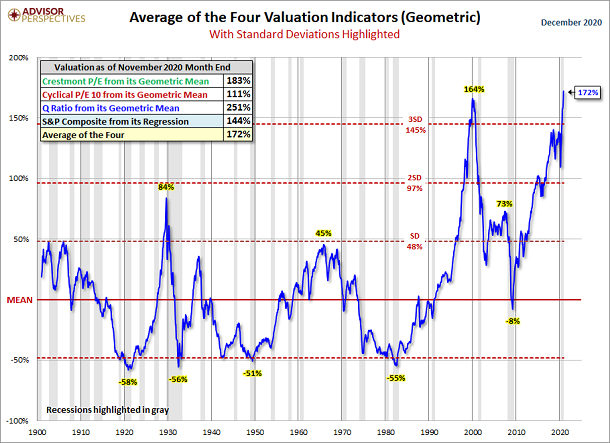 Average Of The 4 Valuation Indicators