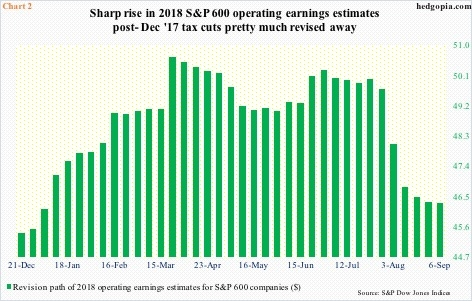 Revision path of operating earnings estimates for S&P 600 companies