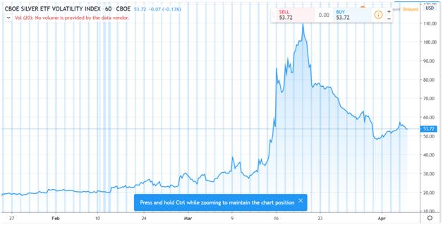 CBOE Silver Volatility Index