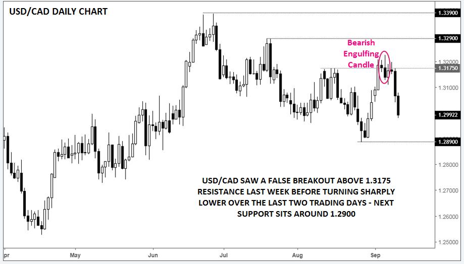 Daily USD/CAD